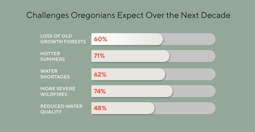 Chart comparing various challenges that Oregonians expect over the next decade