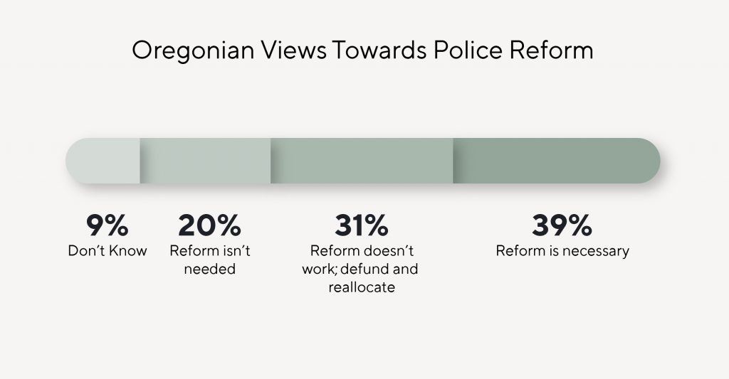 Line graph depicting Oregonian views towards police reform in the wake of racial injustice protests