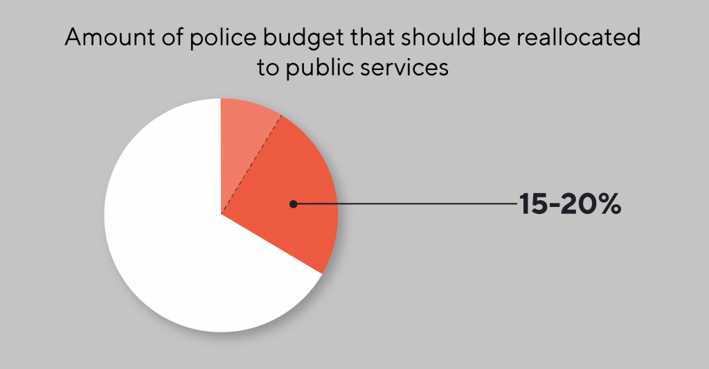 Pie chart depicting the amount of the police budget that Oregonians think should be allocated to public services to combat racial injustice