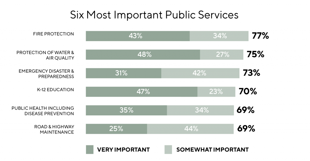 Bar graph depicting the six most important public services that Oregonians think deserve their tax dollars