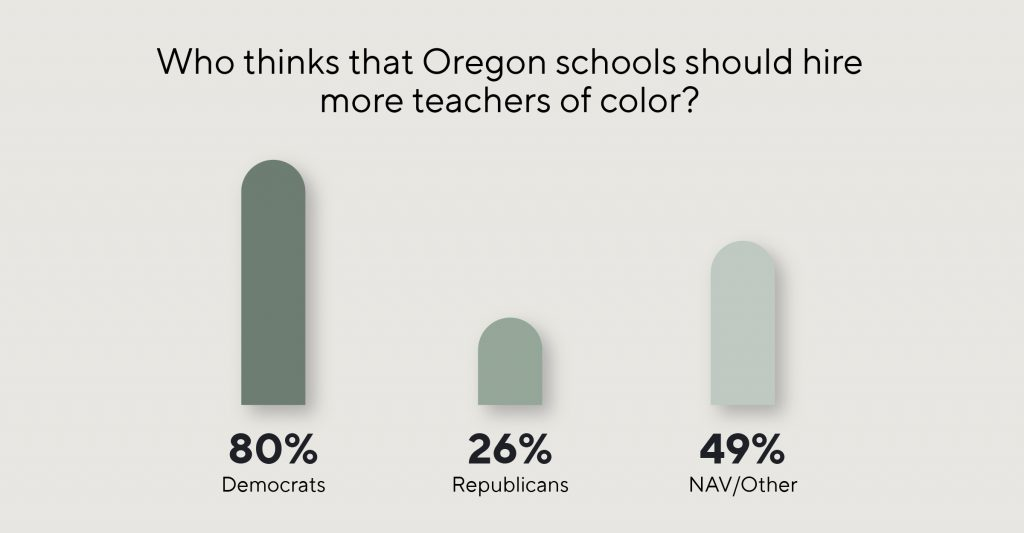Bar graph depicting what percentage of Democrats, Republicans, and non-affiliated voters think that Oregon schools should hire more teachers of color