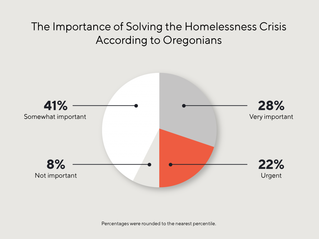 Pie chart depicting how important Oregonians believe it is to solve the homelessness crisis