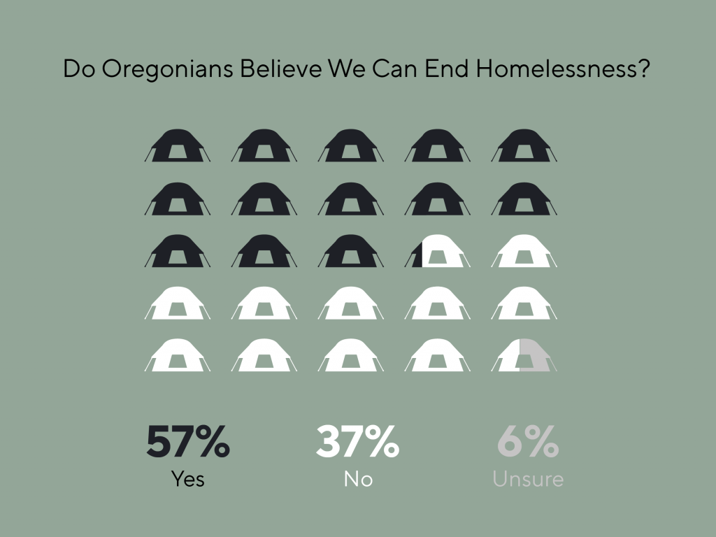 Graphic depicting what percent of Oregonians believe that we can solve the homelessness crisis