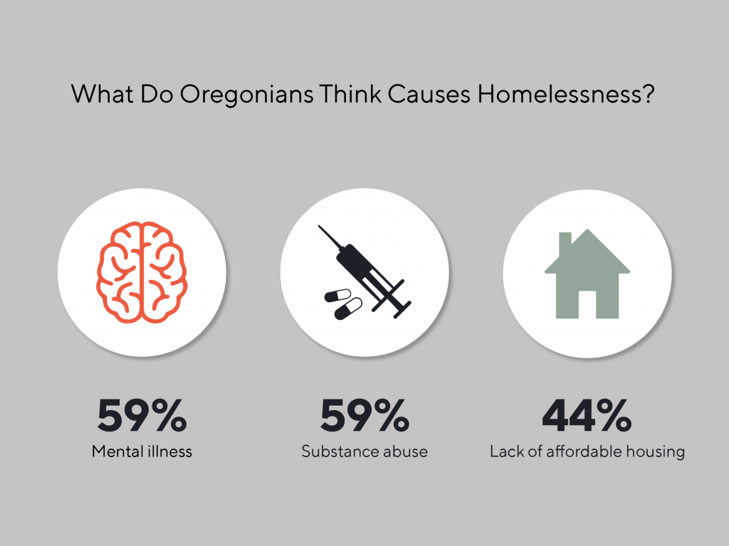 Graphic depicting what Oregonians think is causing the homelessness crisis