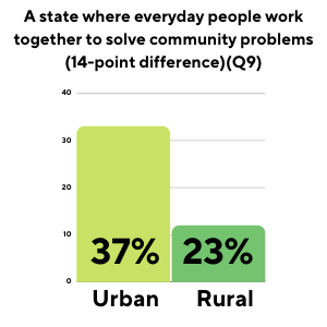 A state where everyday people work together to solve community problems. Bar Graph: Urban 37%, Rural 23%, a 14-point difference
