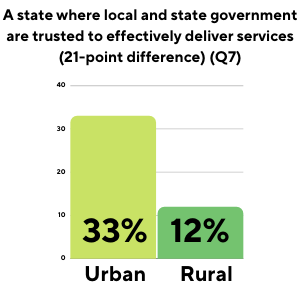 A state where local and state government are trusted to effectively deliver services. Bar graph: Ubran 33%, Rural 12%, a 21-point difference
