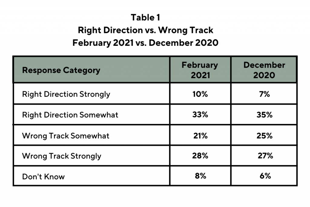 Table 1, Right Direction vs. Wrong Track: February 2021 vs. December 2020. Response Category: Right direction strongly February 2021 10%, December 2020 7%; Response Category: Right direction somewhat February 2021 33%, December 2020 35%; Response Category: Wrong track somewhat February 2021 21%, December 2020 25%; Response Category: Wrong track strongly February 2021 28%, December 2020 27%; Response Category: Don't Know February 2021 8%, December 2020 6%