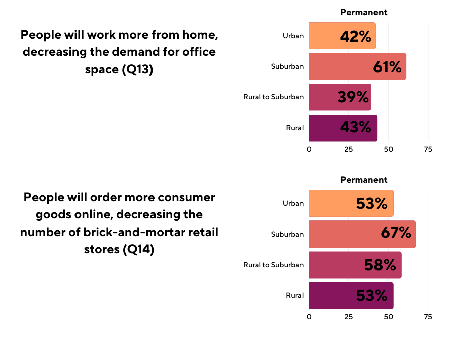 People will work more from home, decreasing the demand for office space (Q13)  Graph: Permanent: Urban 42%, Suburban 61%, Rural to Suburban 39%, Rural 43% People will order more consumer goods online, decreasing the number of brick-and-mortar retail stores (Q14) Graph: Permanent: Urban 53%, Suburban 67%, Rural to Suburban 58%, Rural 53%