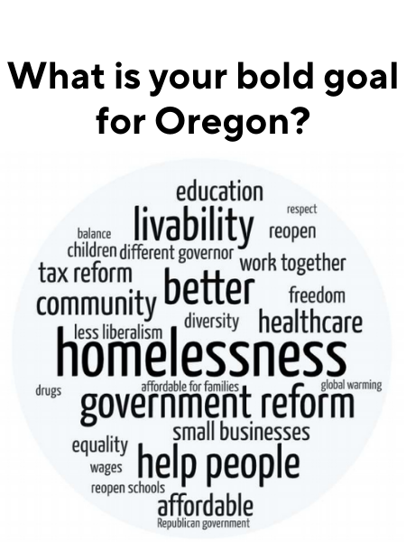 Title: What is your bold goal for Oregon? Wordcloud (in order of prominence): Homelessness, government reform, livability, help people, better, affordable, community, tax reform, healthcare, small businesses, education, work together, different governor, equality, children, freedom, diversity, less liberalism, wages, equality, reopen, drugs, reopen schools, respect, balance, global warming, republican government