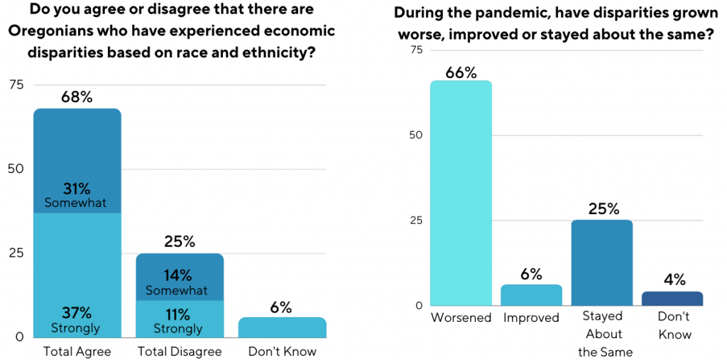 Graph 1: Do you agree or disagree that there are Oregonians who have experienced economic disparities based on race and ethnicity?: 68% total agree; 31% somewhat agree; 37% strongly agree; 25% total disagree; 14% somewhat disagree; 11% strongly disagree; 6% don't know. Graph 2: During the pandemic, have disparities grown worse, improved, or stayed about the same?: 66% worsened; 6% improved; 25% stayed about the same; 4% don't know.