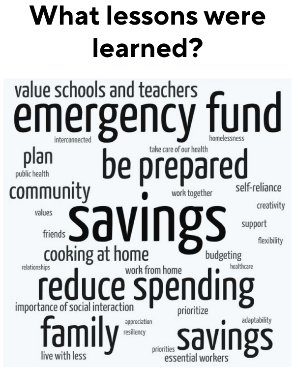 What lessons have been learned: value schools and teachers; emergency fund; interconnected; homelessness; take care of our health; plan; public health; be prepared; community; work together; self-reliance; creativity; support; flexibility; budgeting; savings; cooking at home; friends; values; relationships; healthcare; work from home; reduce spending; importance of social interaction; prioritize; adaptability; appreciation; resiliency; live with less; essential workers